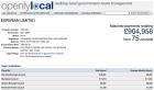 OpenlyLocal data on Experian Ltd