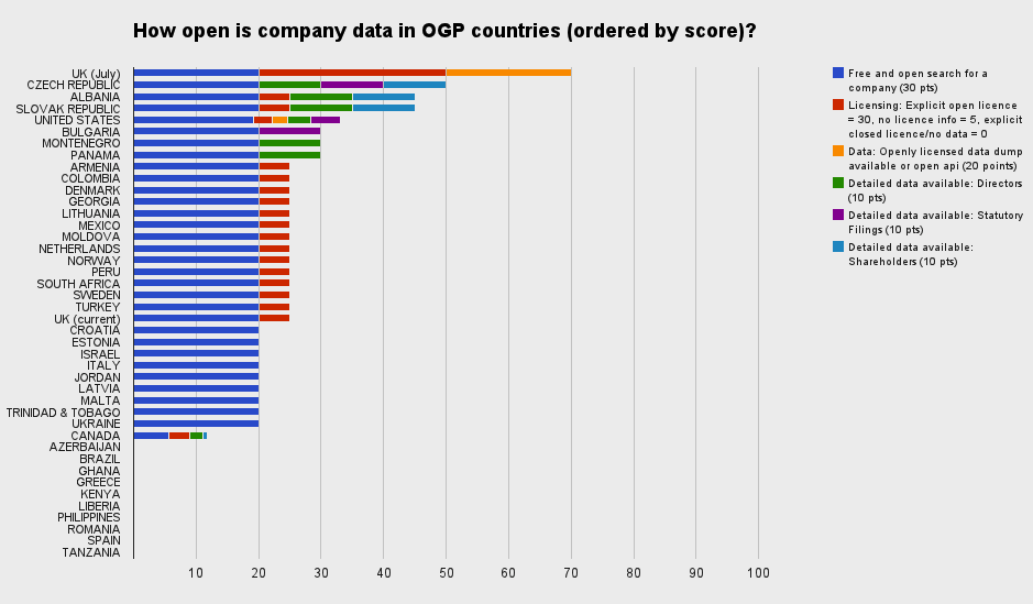 chart1 101 Business Research: How Open is Company Data in Open Government Partnership Countries? (New Report)