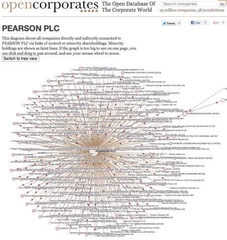 Pearson graph