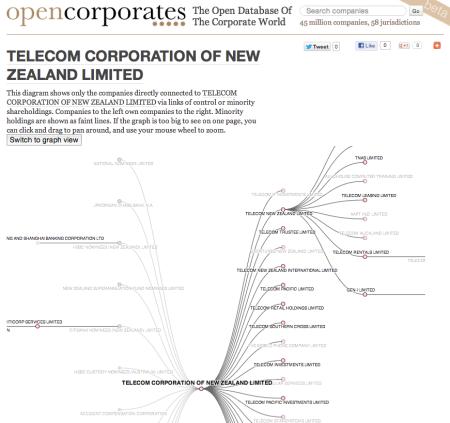 Telecom NZ graph