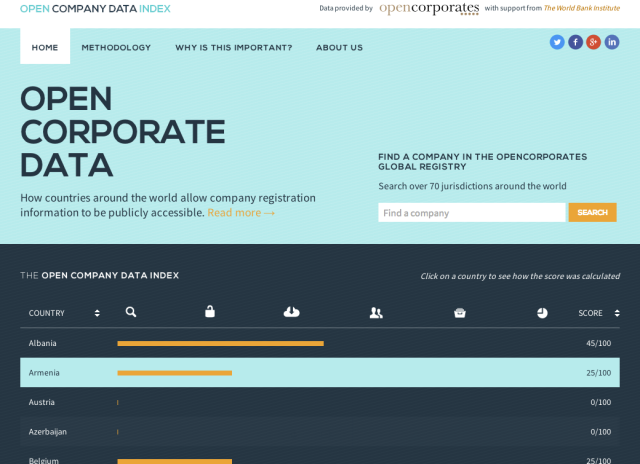 Open Company Data Index: How open are business registers around the world