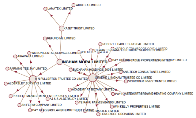 Companies in the Ingham Mora corporate network, with control defined as 50% of voting shares