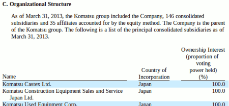 A list of subsidiaries in an SEC filing