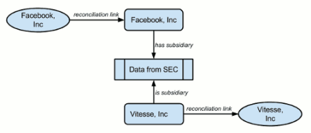 How a statement about Facebook is recorded