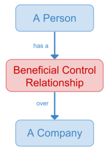 Simple Beneficial Ownership data model