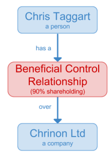 Beneficial Ownership data model example